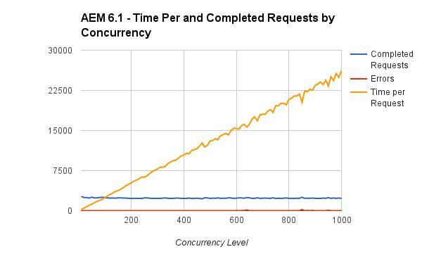AEM Performance Comparison Whitepaper