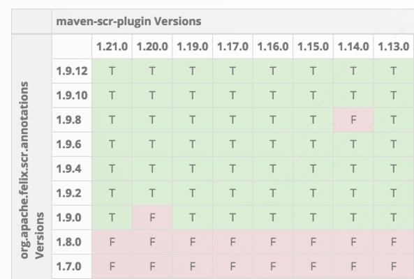 Apache Felix SCR Plugin Compatibility Chart