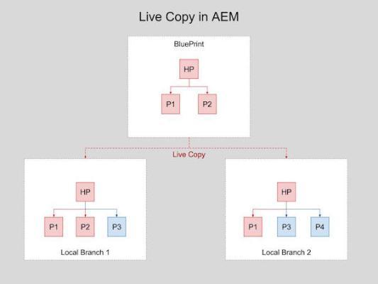 Web Maintenance a Chore? AEM Live Copy to the Rescue!