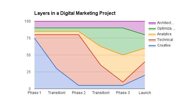 Making Your Digital Marketing Project a Cake